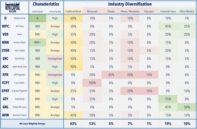 diversificación neta de arrendamiento