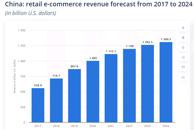 Livestreaming Set To Unlock Greater E-Commerce Spending In China 3