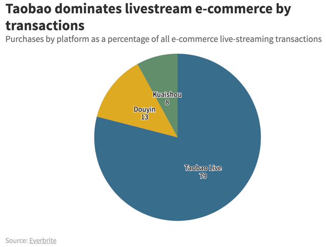 Livestreaming Set To Unlock Greater E-Commerce Spending In China 5