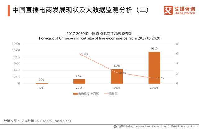 Livestreaming Set To Unlock Greater E-Commerce Spending In China 2