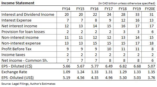 Bank of Nova Scotia Income Forecast