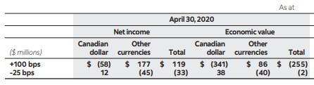 Bank of Nova Scotia Rate Sensitivity