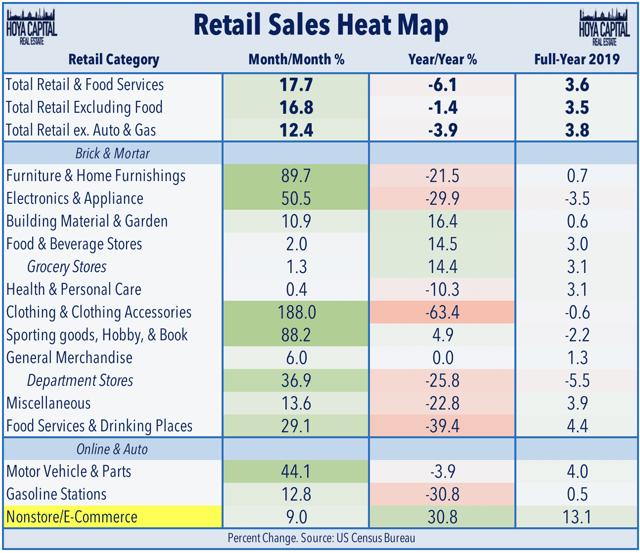 retail sales june 2020