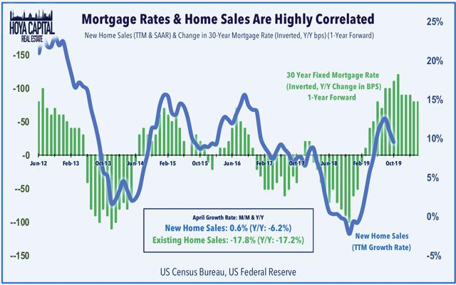 tasas hipotecarias venta de casas