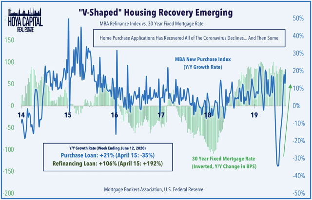 mortgage demand v-shaped recovery