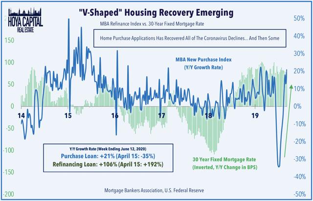 recuperación de la demanda hipotecaria en forma de V