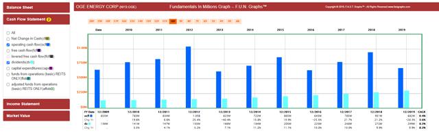 FAST Graphs  FUN Graph