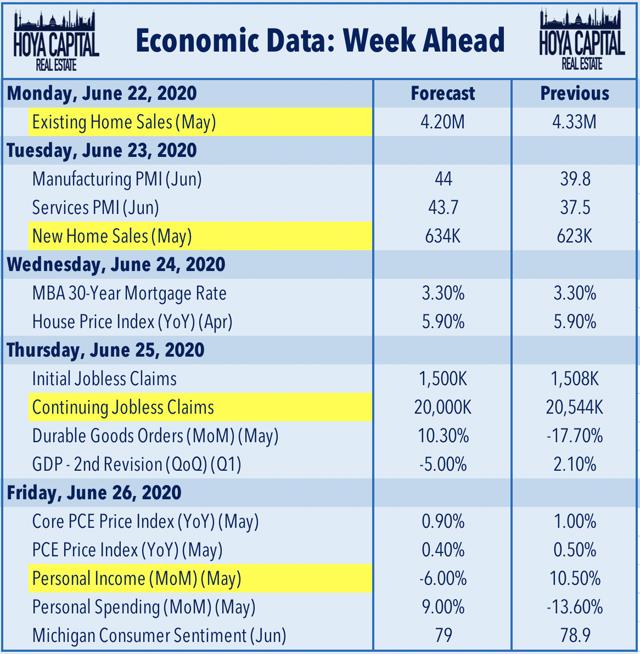 real estate economic data