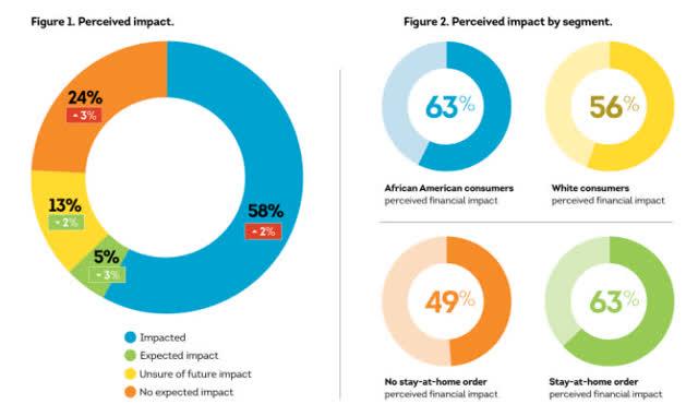 Credit Card Debt Delinquency Impact Analysis Seeking Alpha