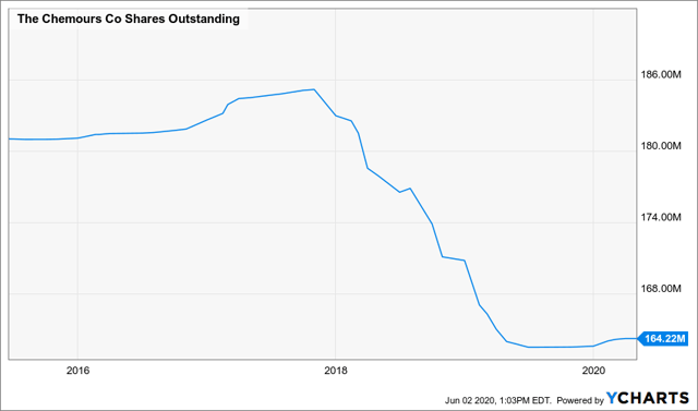 The Chemours Company Outstanding Shares