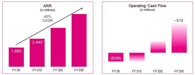 Splunk: Cloud Shift Can Accelerate Growth Even More (NASDAQ:SPLK)