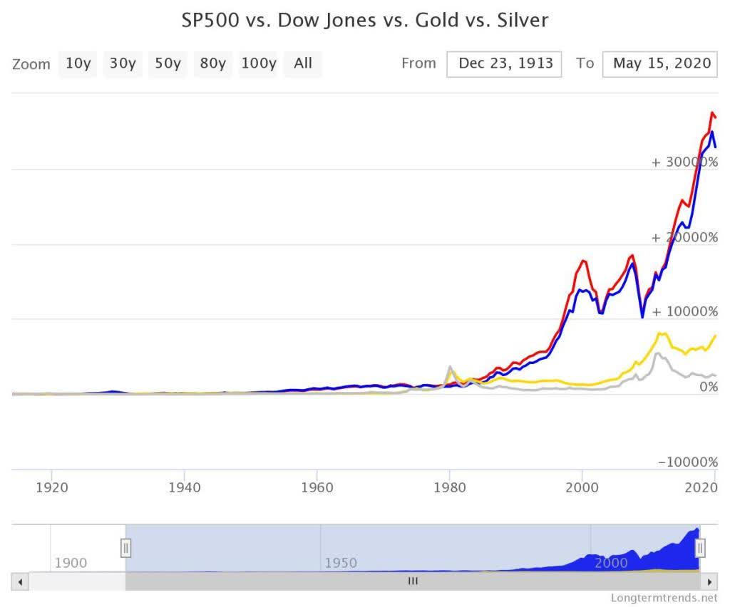 Silver And Gold: Balancing More Than 100 Years Of Debt Abuse