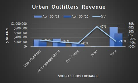 Urban Outfitters revenue. Source: Shock Exchange