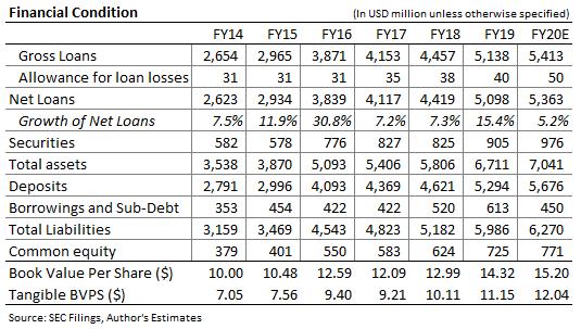 Lakeland Bancorp Balance Sheet Forecast