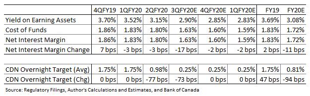 Margen de interés neto del Banco de Montreal