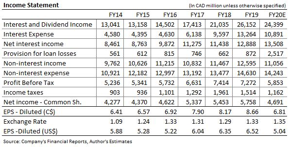 Pronóstico de ingresos del Banco de Montreal