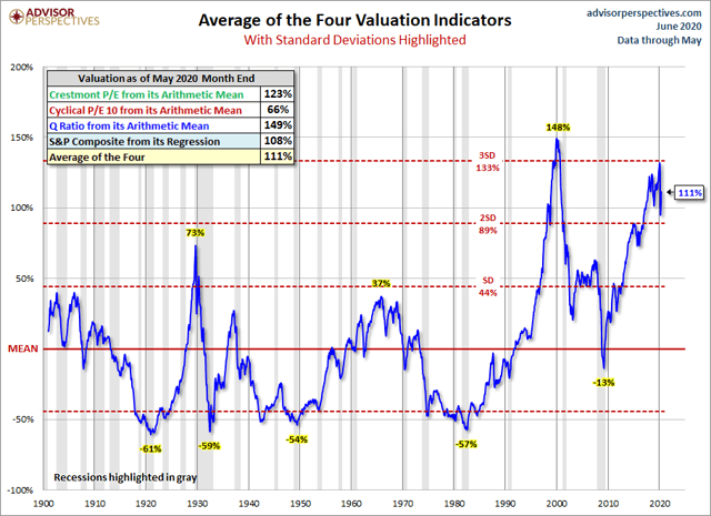 Comparing 4 Stock Market Valuations