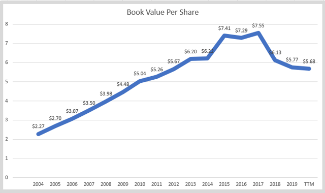 Nike stock book value