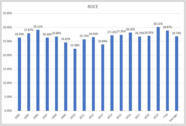 Nike stock – ROCE