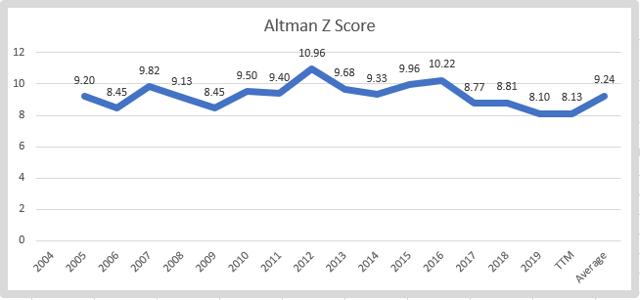 Nike stock – Altman-Z