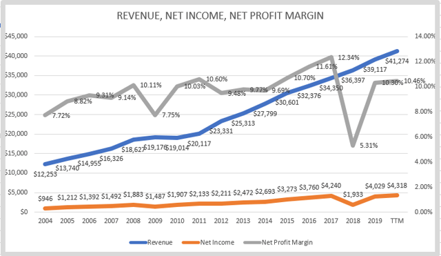 Nike stock – revenue growth, net profit margins and net income
