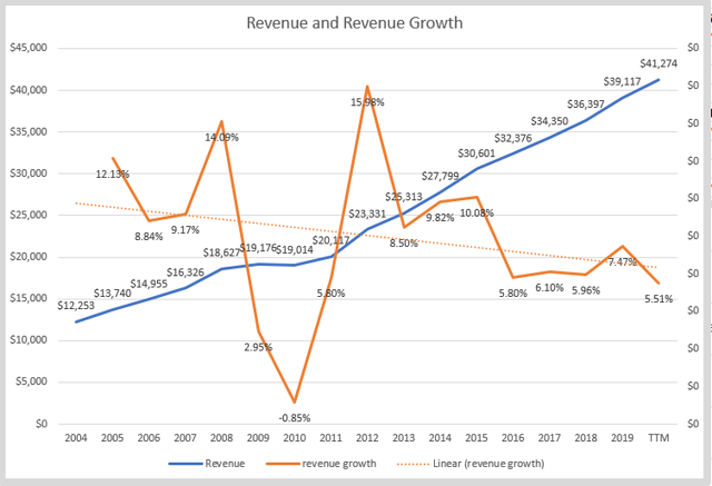 Nike stock analysis – growth rate