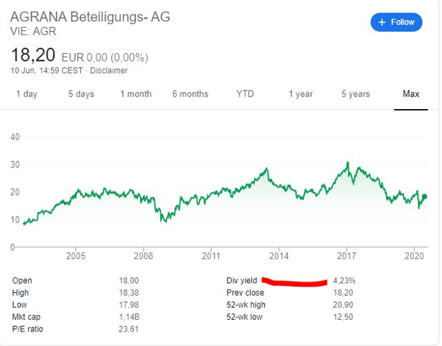 Agrana stock price