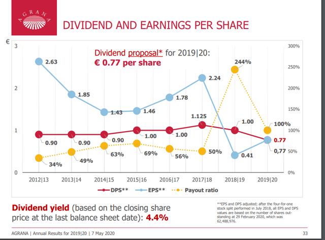 Agrana stock dividend