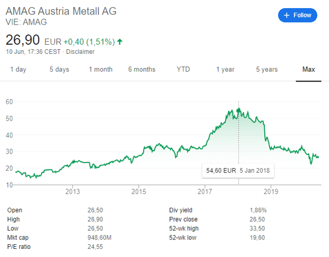 Austria Metall Stock Price