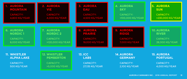 Aurora is closing the facilities in red, scaling back at Aurora Sun, and keeping the facilities in green. Other facilities were not mentioned and Aurora Polaris is not listed.