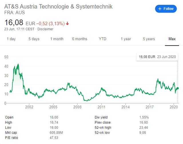 AT&S stock price