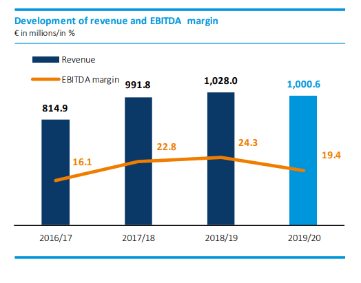 AT&S stock analysis – EBITDA – Source: AT&S Annual Report