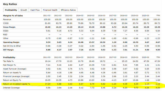AT&S Stock ROCE – Source: AT&S Quote Morningstar