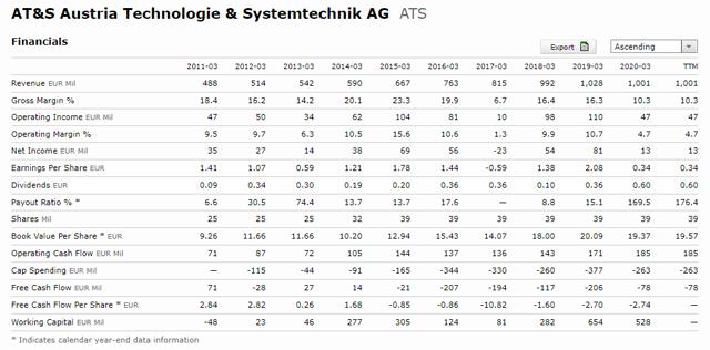AT&S Stock Fundamentals – Source: AT&S Quote Morningstar