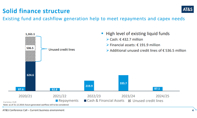 AT&S stock analysis – finance structure – Source: AT&S Investor presentation