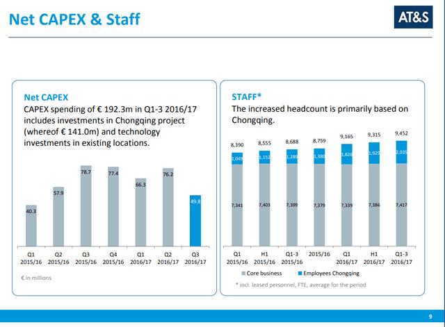 AT&S Stock Analysis – Source: 2017 Investor Presentation