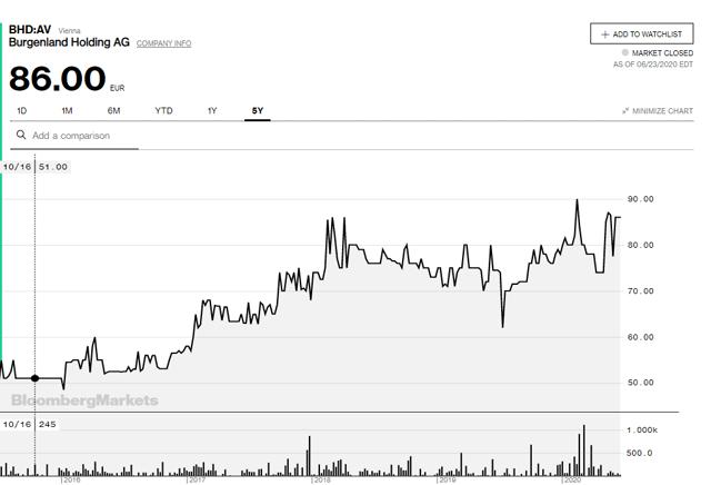 Burgenland stock price