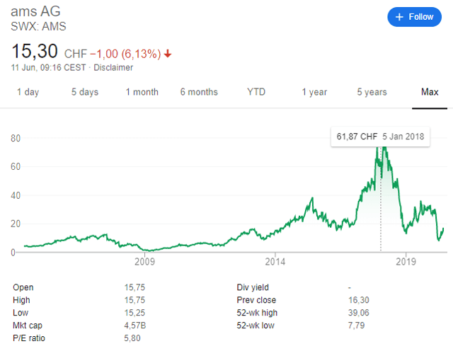 Ams AG stock price chart