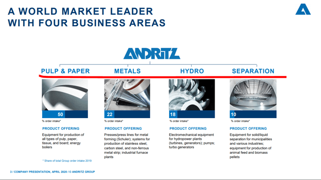 Andritz stock analysis – business overview – Source: Investor relations