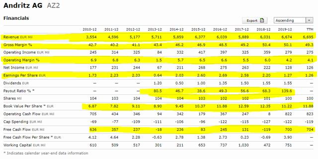 Andritz stock analysis – fundamentals – Source: Morningstar