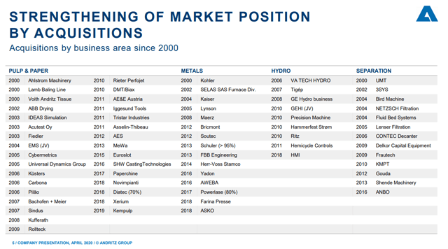 Andritz stock analysis – acquisitions – Source: Investor relations