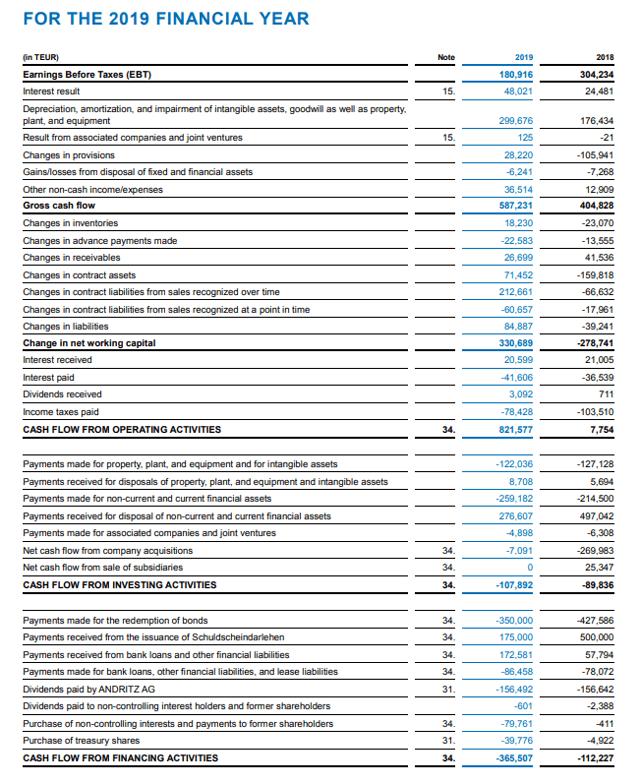 Andritz stock analysis – Cash flow
