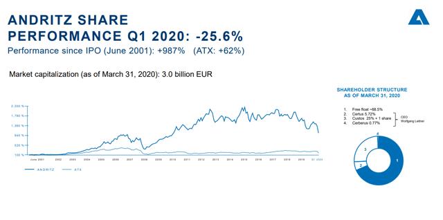 Andritz stock price analysis - Source: Investor relations