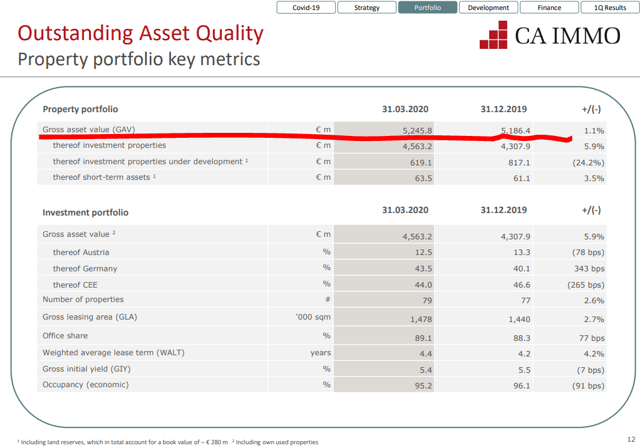 CA Immo Stock Analysis – Asset Value – Source: CA Immo Investor Relations