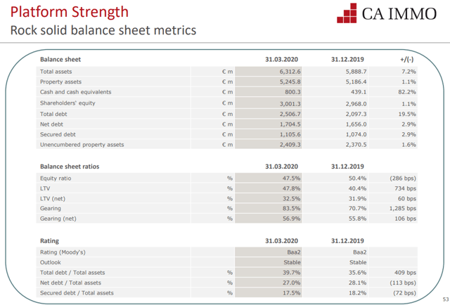 CA Immo stock – balance sheet – Source: CA Immo Investor Relations