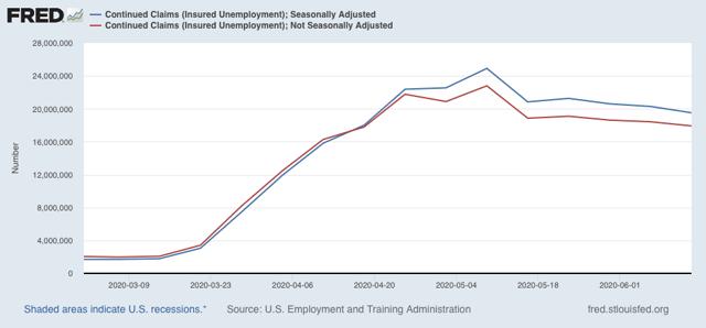 Angry Bear »As reivindicações iniciais de desemprego melhoram um pouco; reivindicações contínuas retomar declínio 1
