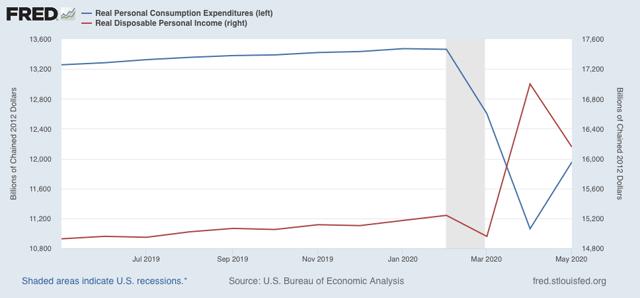 Angry Bear »Todos os quatro indicadores coincidentes de recessão melhoraram em maio x abril 4