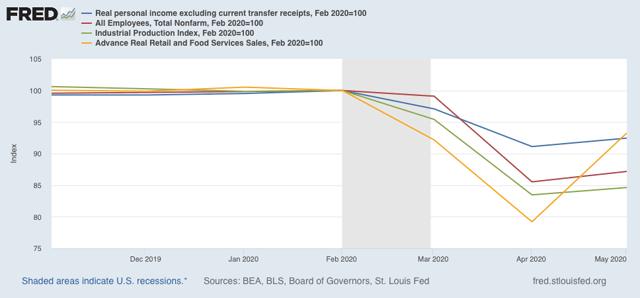Angry Bear »Todos os quatro indicadores coincidentes de recessão melhoraram em maio x abril 3