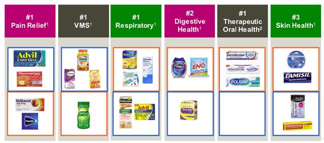 GSK Consumer Healthcare JV
