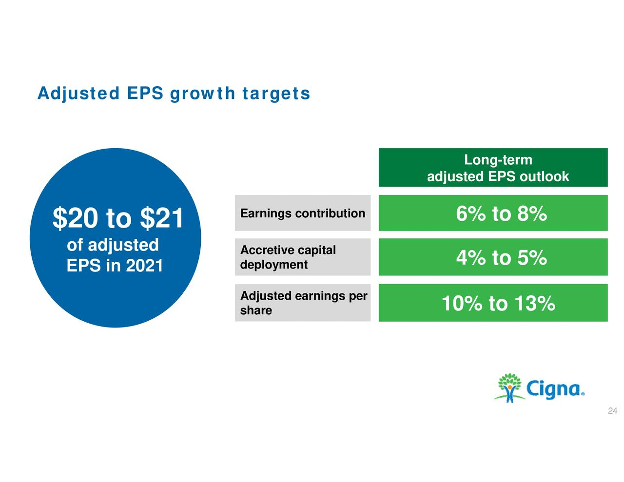 Cigna Undervalued With Strong Growth Prospects Nyse Ci Seeking Alpha